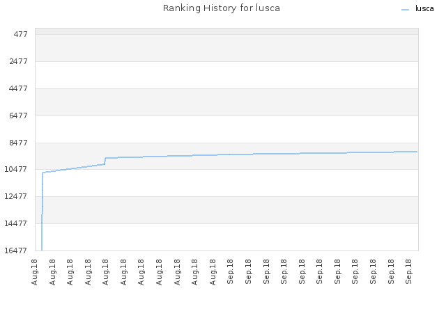 Ranking History for lusca
