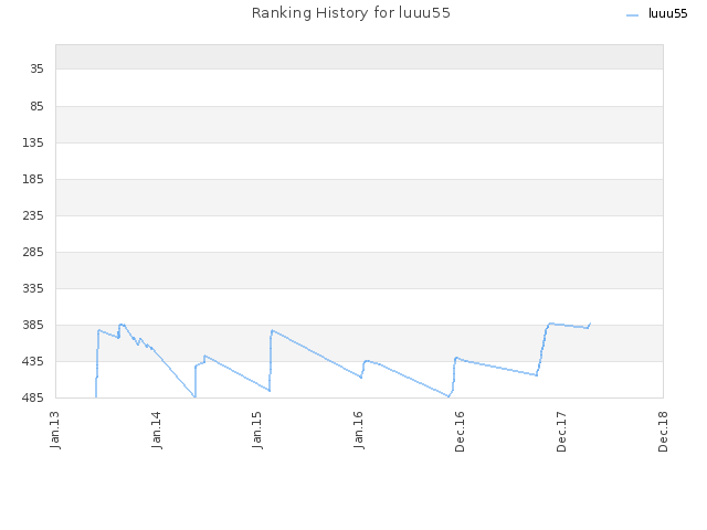 Ranking History for luuu55