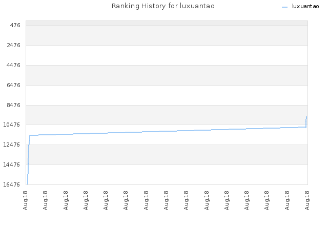 Ranking History for luxuantao