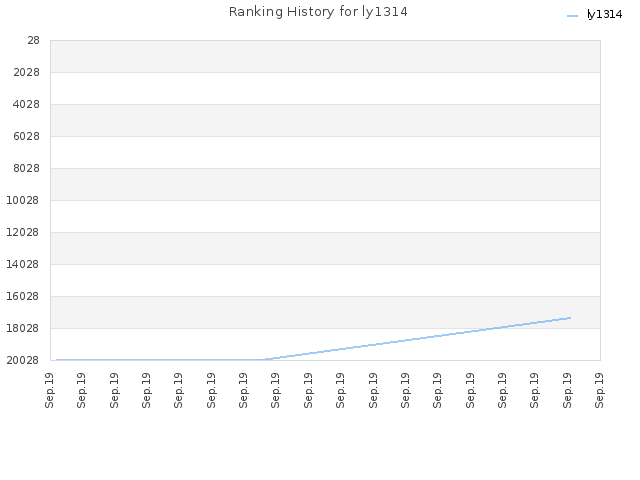 Ranking History for ly1314