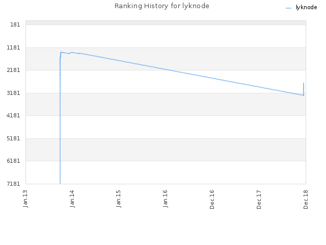 Ranking History for lyknode