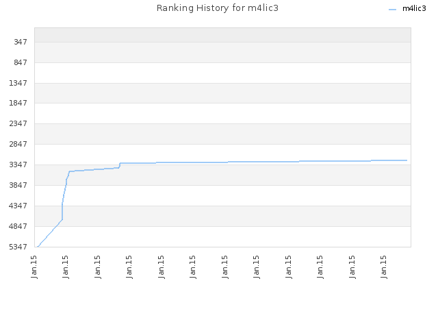 Ranking History for m4lic3