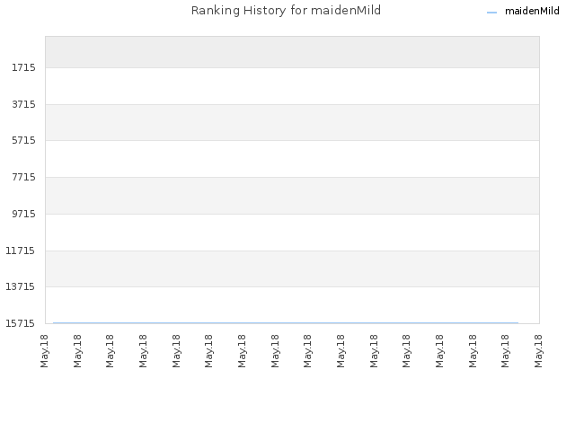 Ranking History for maidenMild