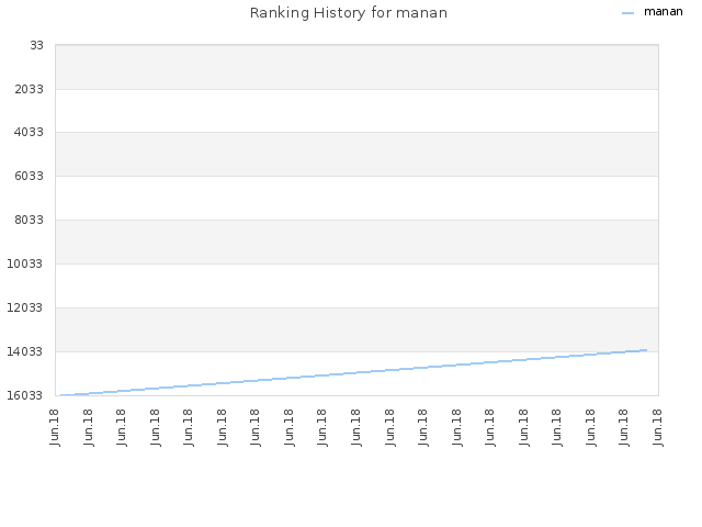 Ranking History for manan