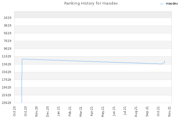 Ranking History for maodev