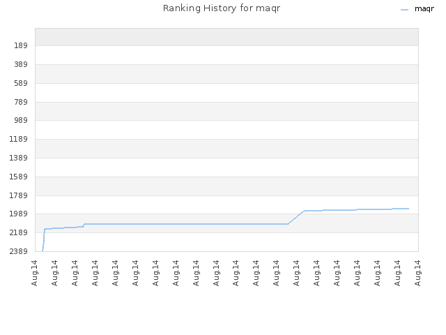 Ranking History for maqr