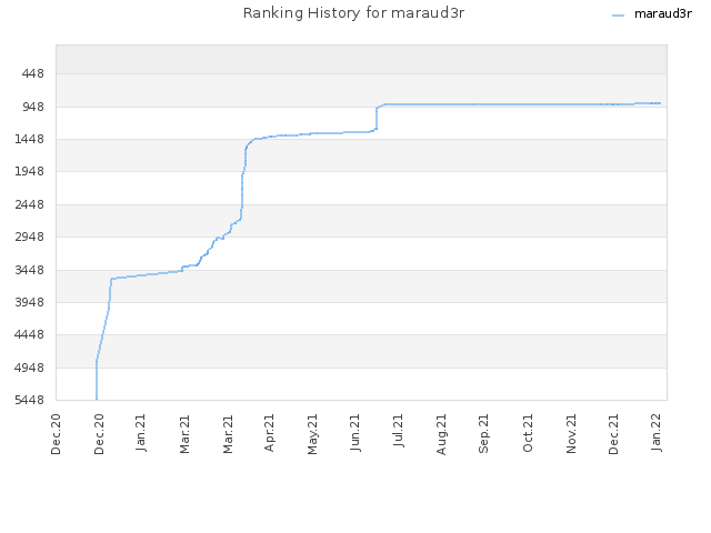 Ranking History for maraud3r