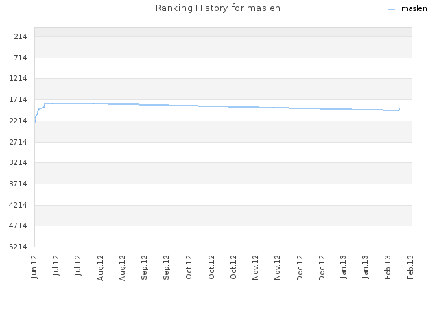 Ranking History for maslen
