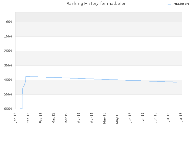 Ranking History for matbolon