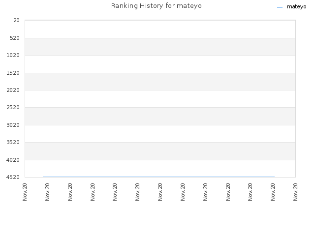 Ranking History for mateyo
