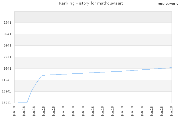 Ranking History for mathouwaart
