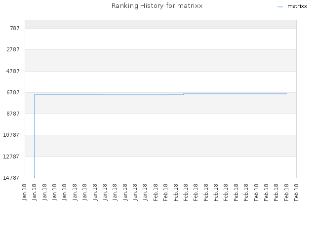 Ranking History for matrixx