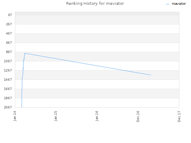 Ranking History for maviator