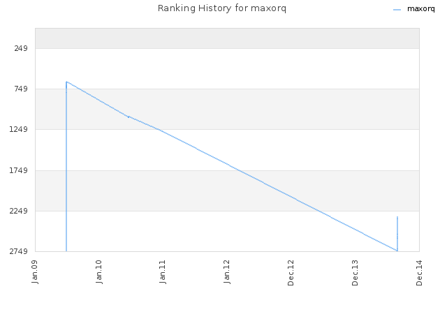 Ranking History for maxorq