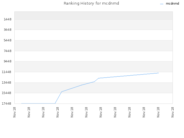 Ranking History for mcdnmd