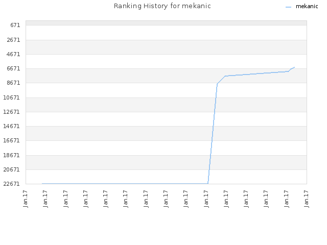 Ranking History for mekanic