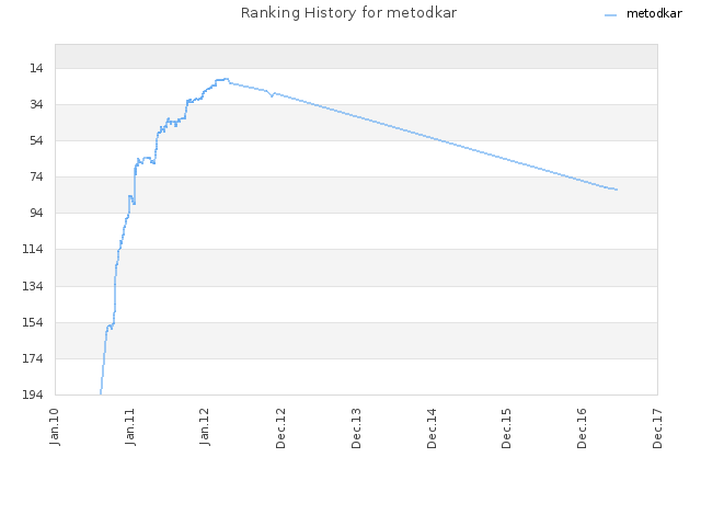 Ranking History for metodkar