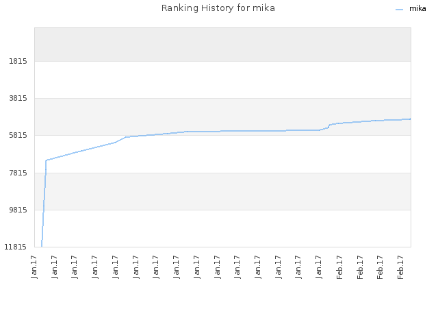 Ranking History for mika