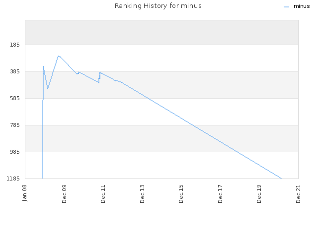 Ranking History for minus