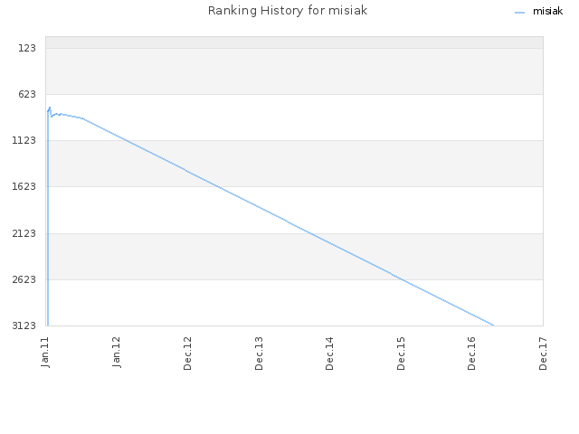 Ranking History for misiak