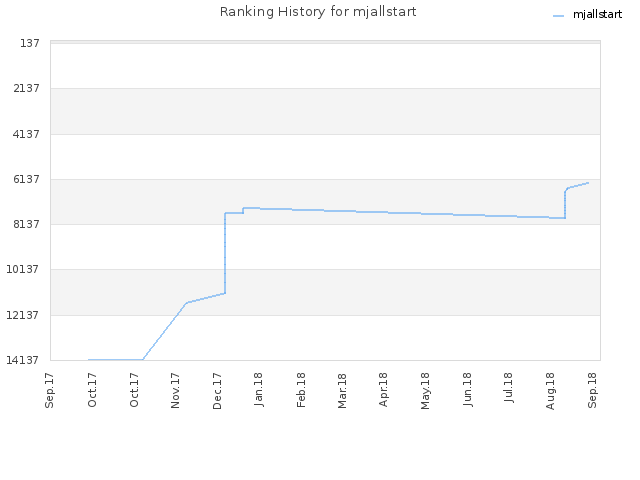 Ranking History for mjallstart
