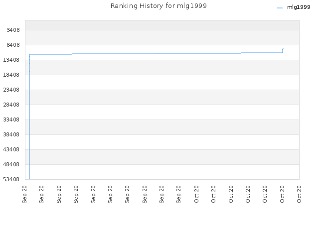 Ranking History for mlg1999