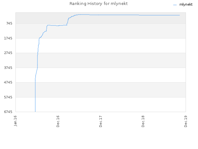 Ranking History for mlynekt