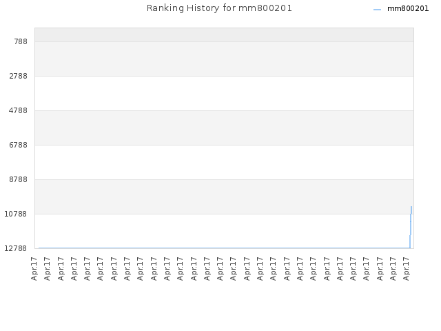 Ranking History for mm800201