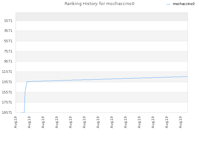 Ranking History for mochaccino0