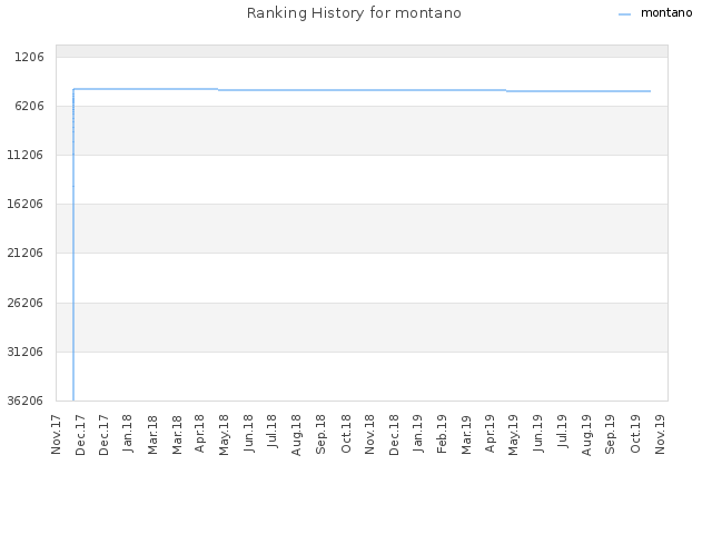 Ranking History for montano