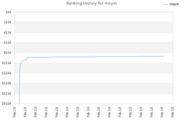 Ranking History for moyin