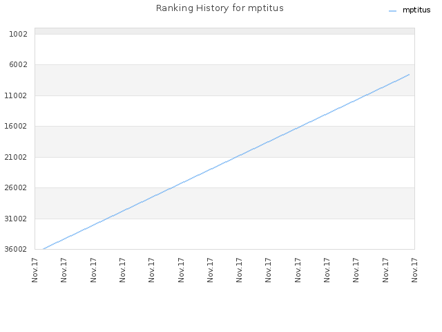 Ranking History for mptitus