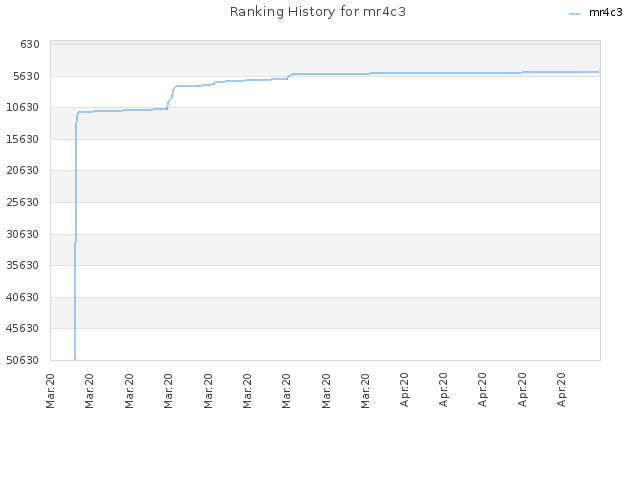 Ranking History for mr4c3
