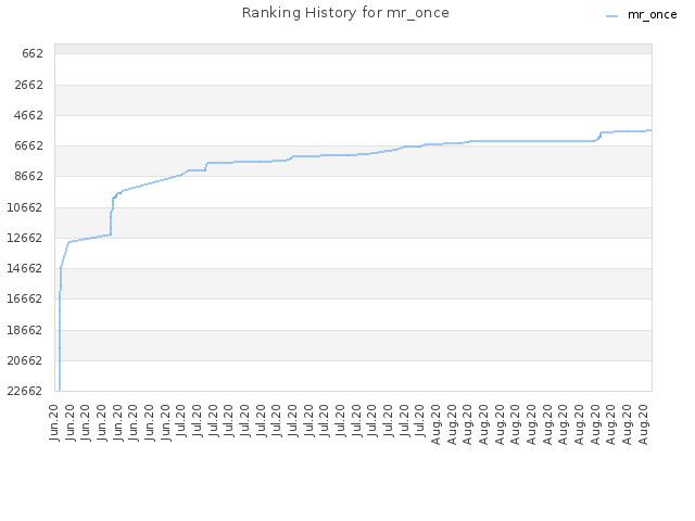 Ranking History for mr_once