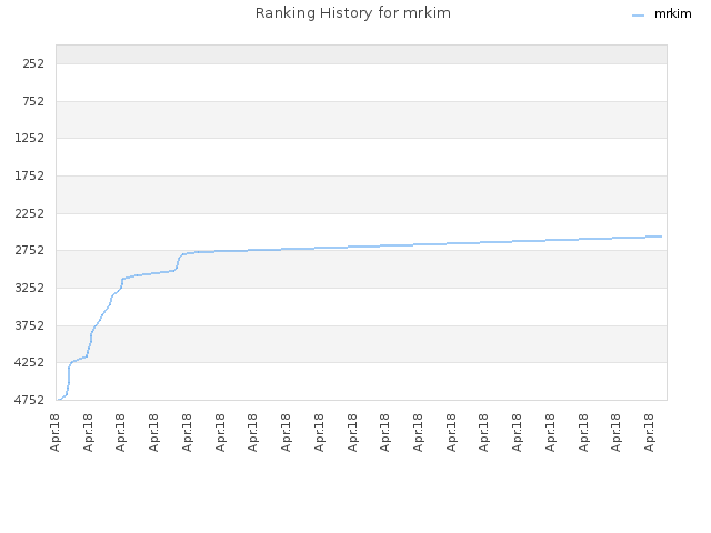 Ranking History for mrkim