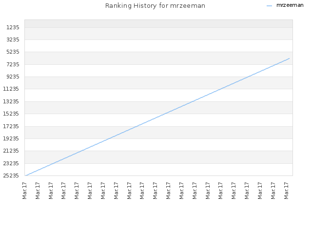 Ranking History for mrzeeman