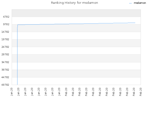 Ranking History for msdamon