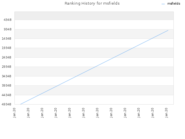 Ranking History for msfields