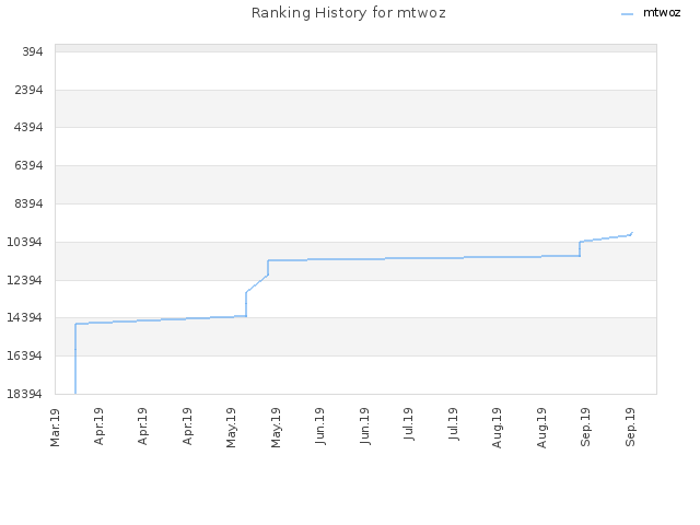 Ranking History for mtwoz