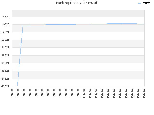 Ranking History for mustf