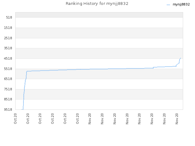 Ranking History for mynjj8832