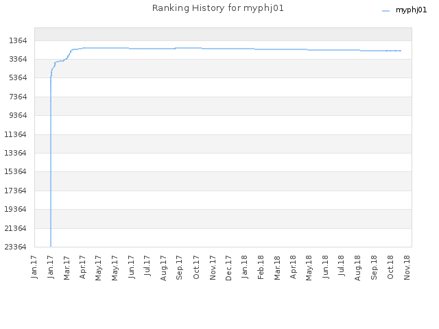 Ranking History for myphj01