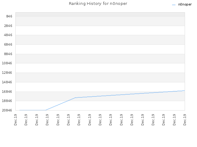 Ranking History for n0noper