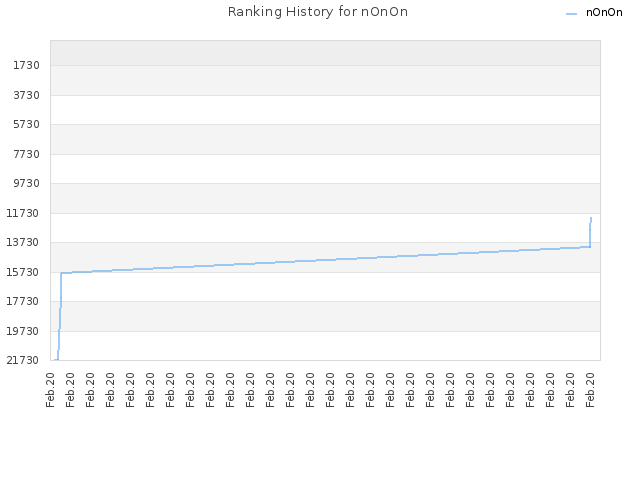 Ranking History for nOnOn