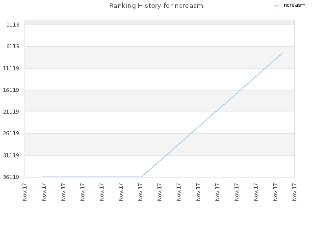 Ranking History for ncreasm