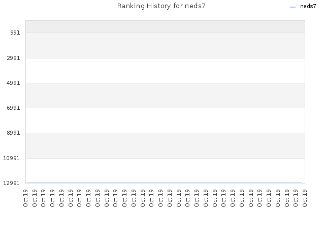 Ranking History for neds7
