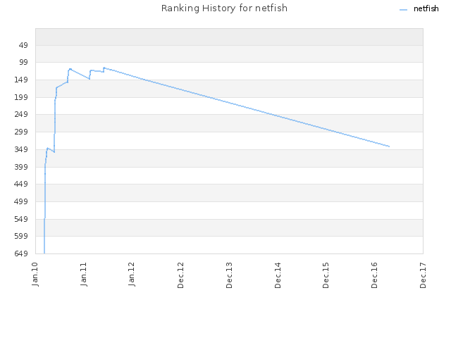 Ranking History for netfish