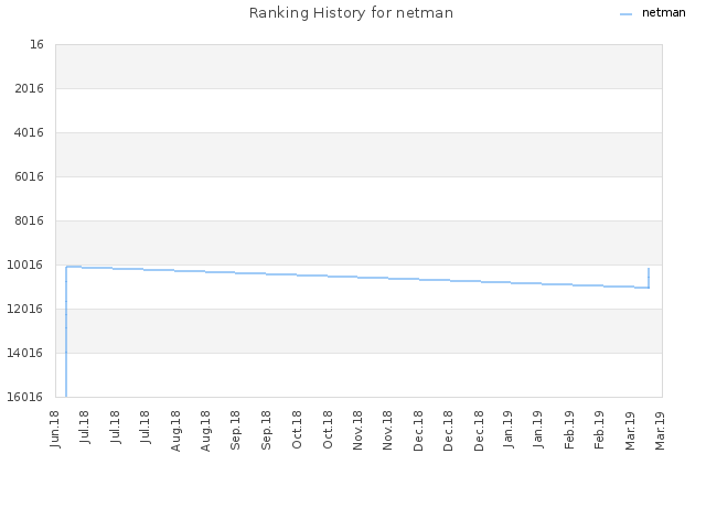 Ranking History for netman