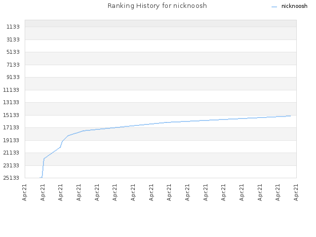 Ranking History for nicknoosh