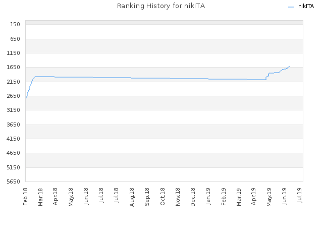 Ranking History for nikITA